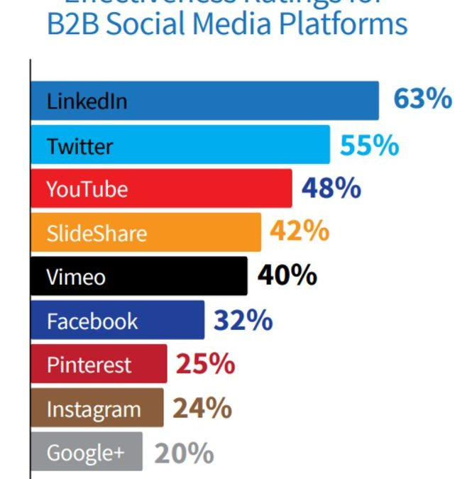 TBT: Does Social Media Work For B2B Marketers?